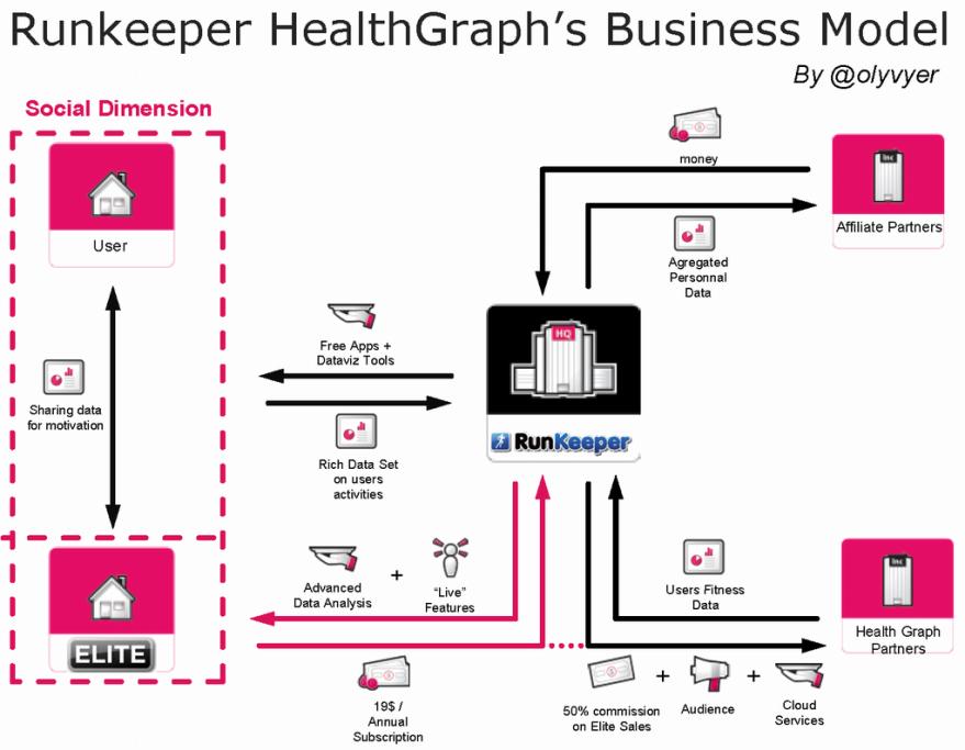 Health Graph BM by Olivier Desbiey